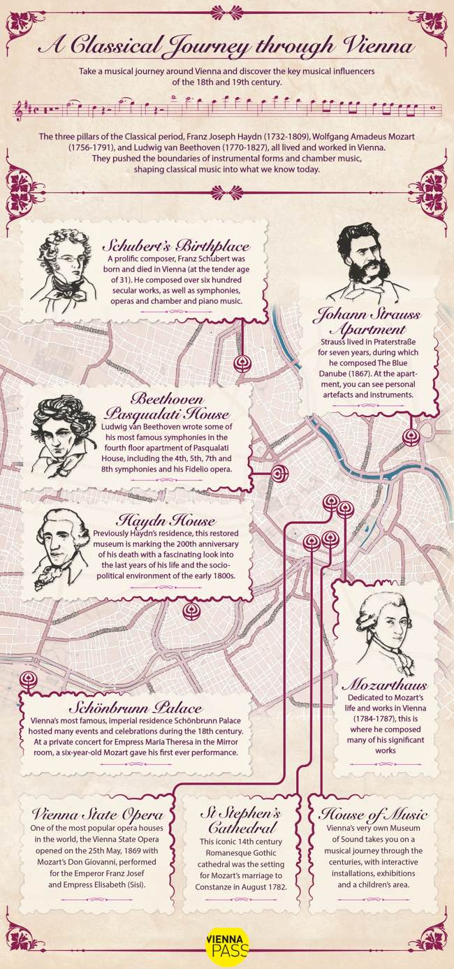 A classical journey through Vienna
